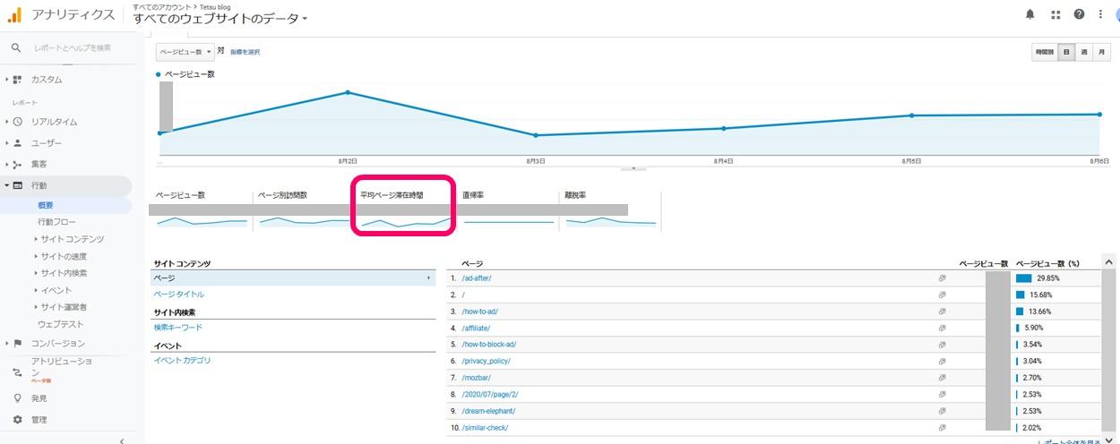 Googleアナリティクスの平均ページ滞在時間の見方