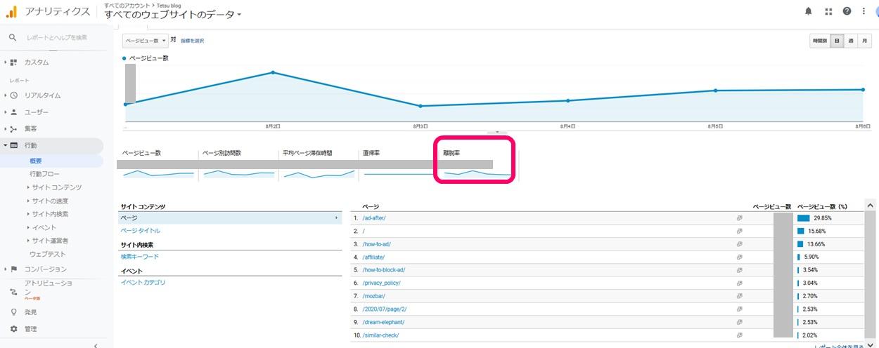 Googleアナリティクスの離脱率の見方