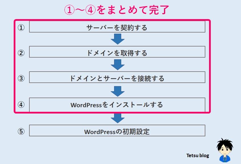 WordPressブログ クイックスタート始め方手順を説明