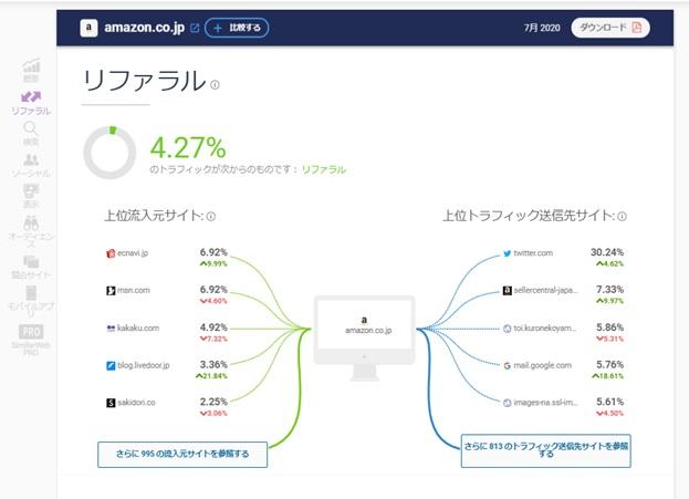 SimilarWeb調査結果:②リファレル(参照元)