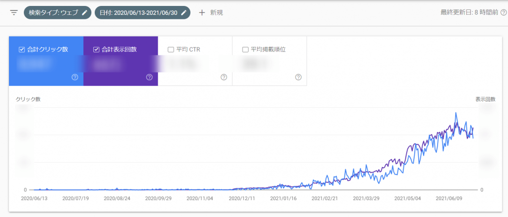 Tetsu blogのアクセス数
